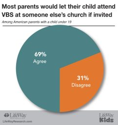 lifeway research just released a few findings from a new study that discovered 69 of american parents churched and unchurched would encourage their  [ 989 x 1024 Pixel ]