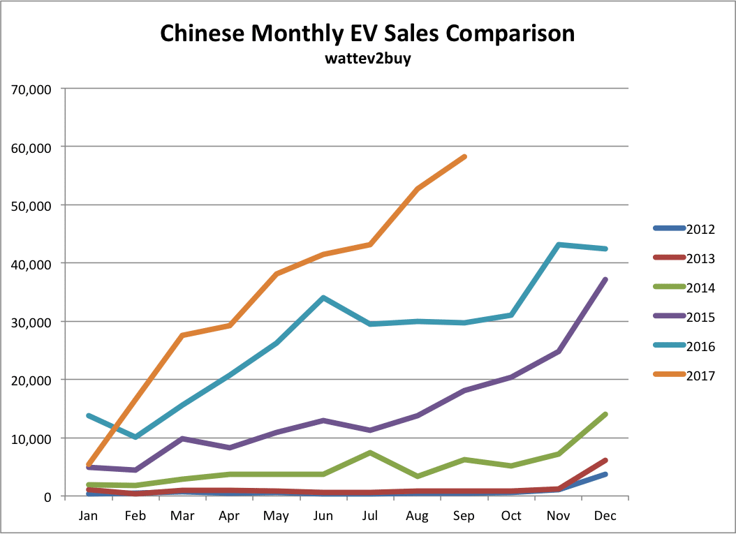 Monthly-chart-chinese-ev-sales-september-2017