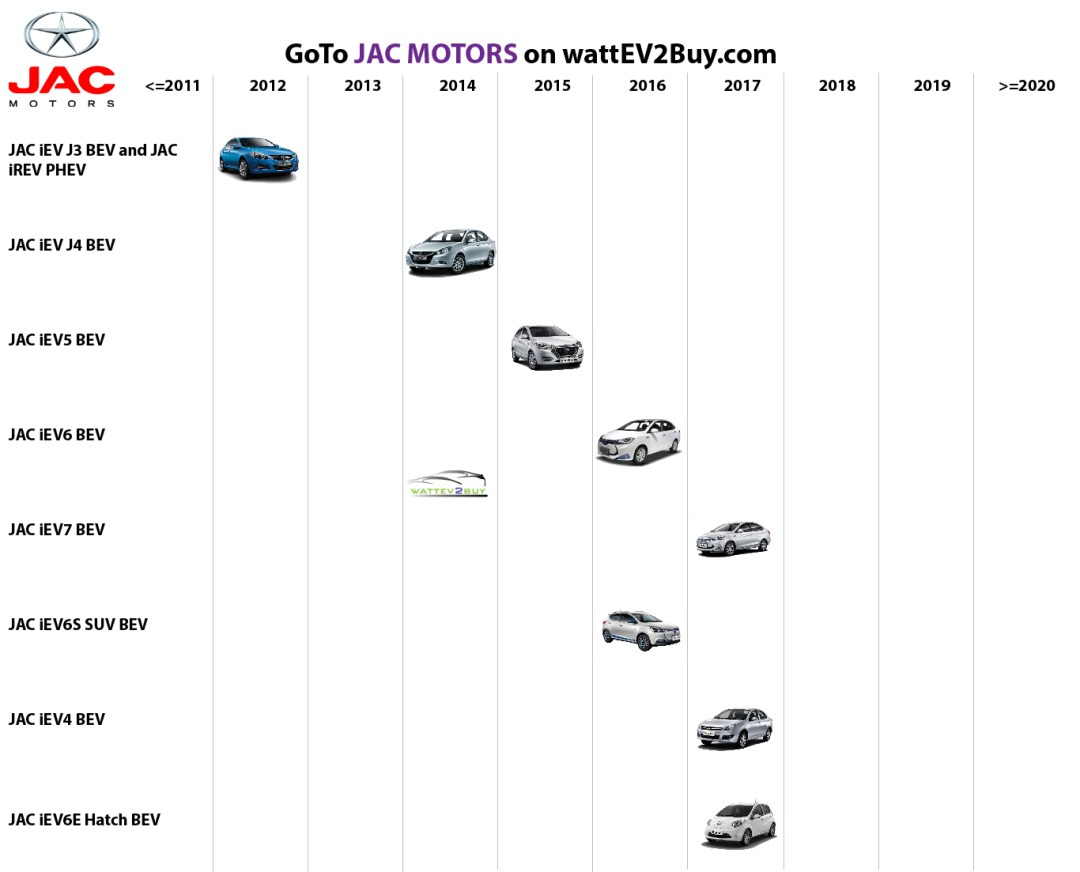 list electric vehicles jac electric car models