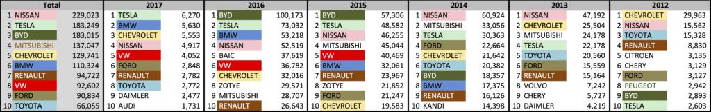 Top 10 EV Brands