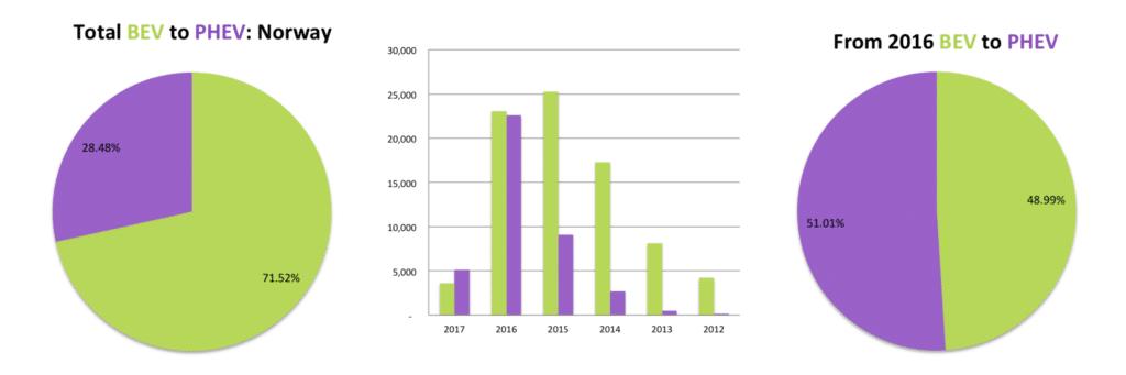 Top 10 EV Markets: Is PHEV gaining market share over BEV?