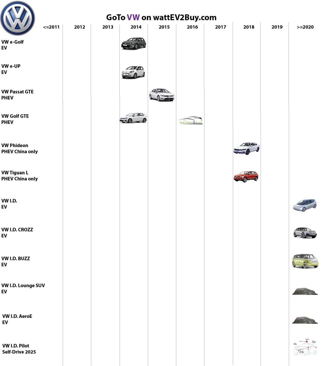 list electric vehicles vw electric car models