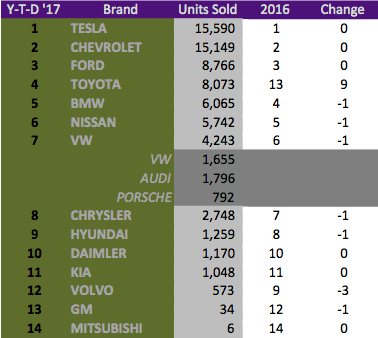 USA-ytD-may-2017-brand