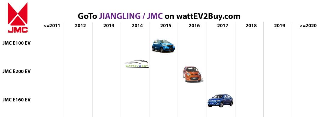 list of ev models to buy jmc ev models
