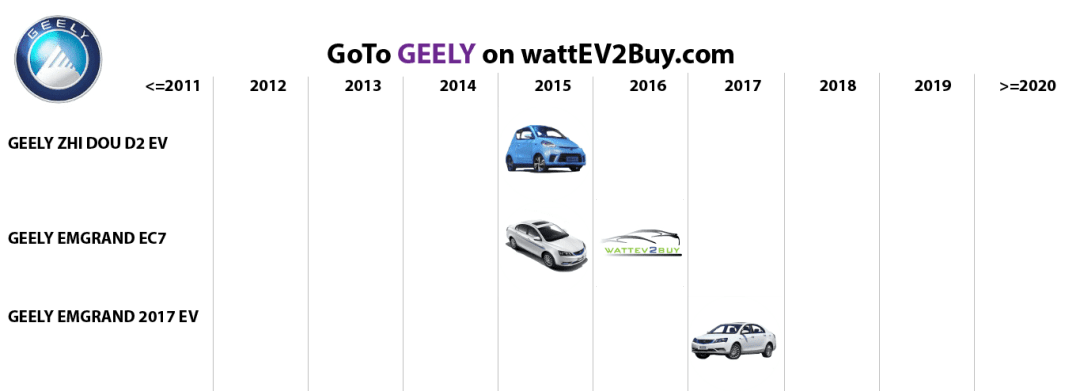 list electric vehicles geely bev models