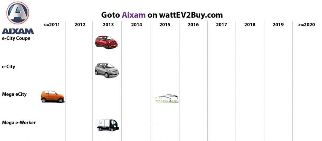 list electric vehicles aixam electric car models