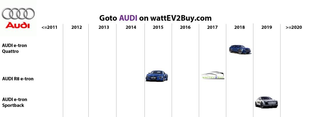list electric vehicles audi bev models