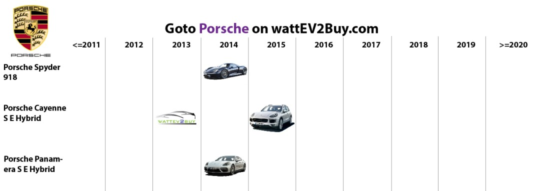 list electric vehicles porsche phev models