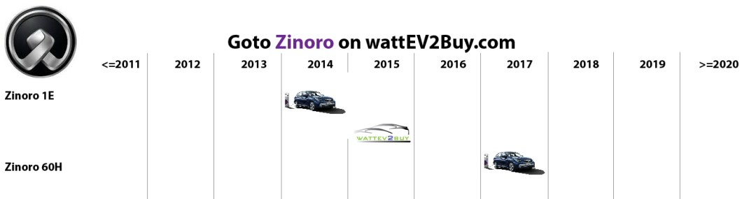 list electric vehicles zinoro electric car models