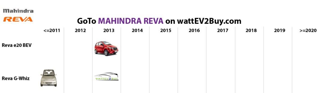 list electric vehicles mahindra reva electric car models