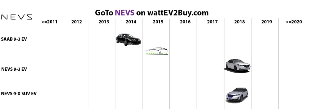 list electric vehicles nevs electric car models