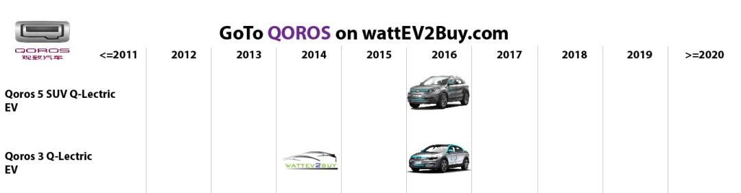 list electric vehicles qoros bev models