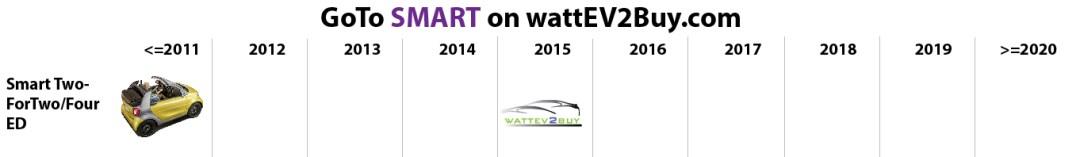 list electric vehicles smart ed electric car models