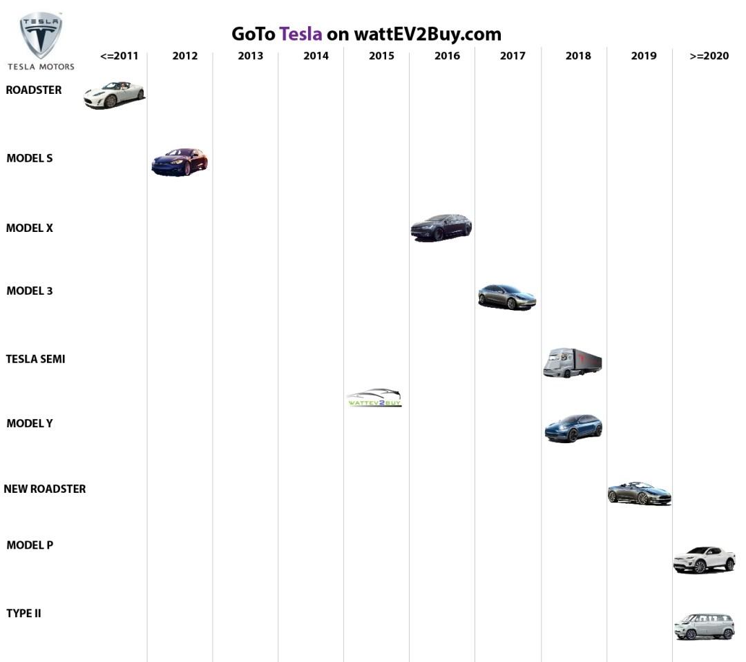 list electric vehicles tesla electric car models