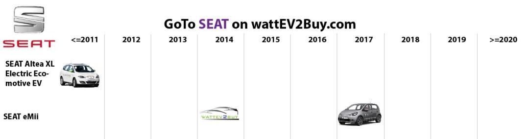 list electric vehicles seat bev models