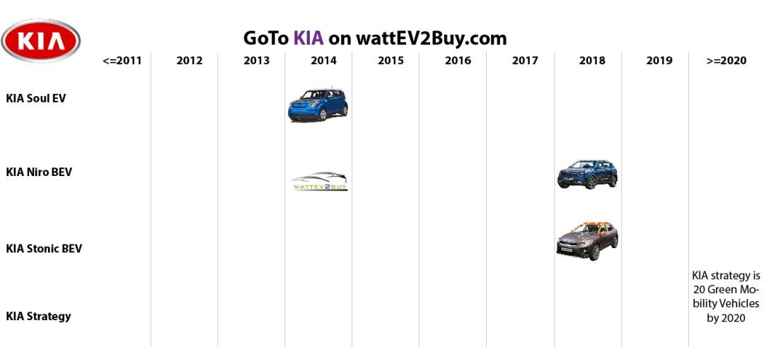 list electric vehicles kia bev models