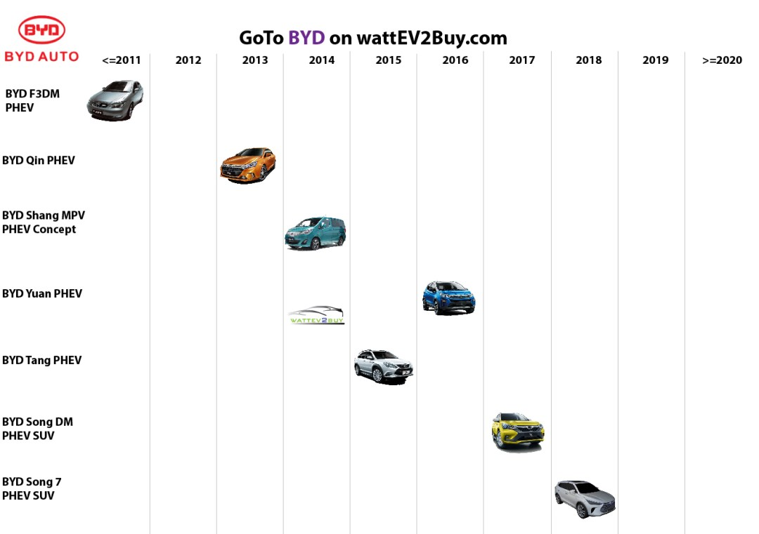 list electric vehicles byd phev models