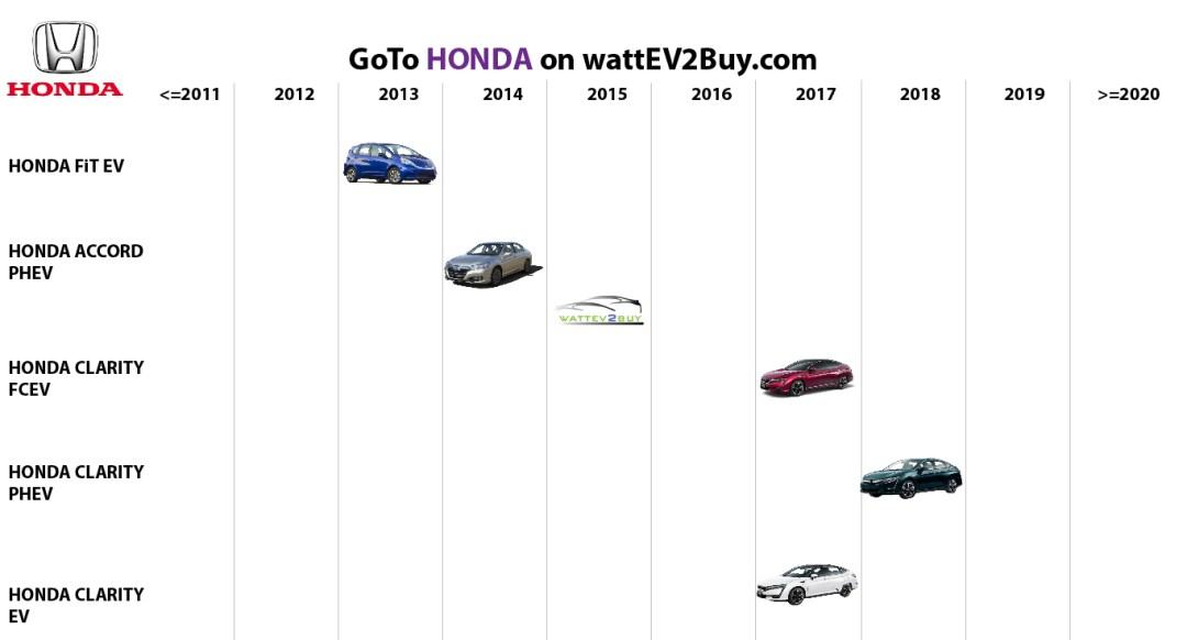 list electric vehicles honda electric car models