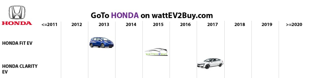 list electric vehicles honda bev models