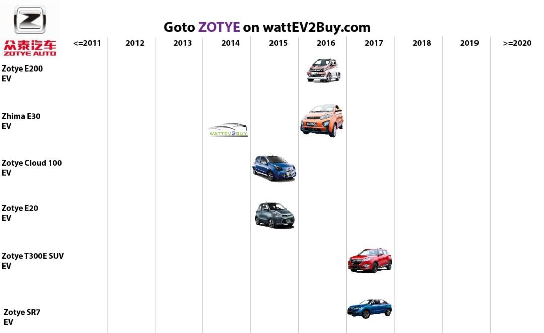 list electric vehicles zotye electric car models