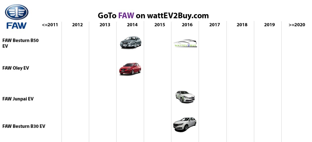 list electric vehicles faw BEV models