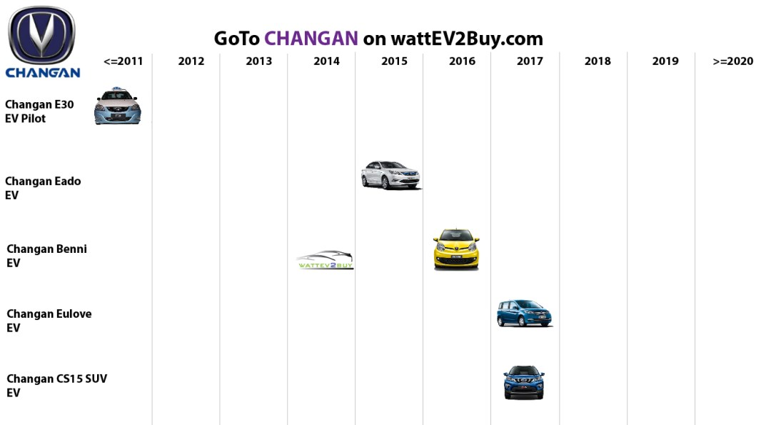 ectric vehicles changan bev models