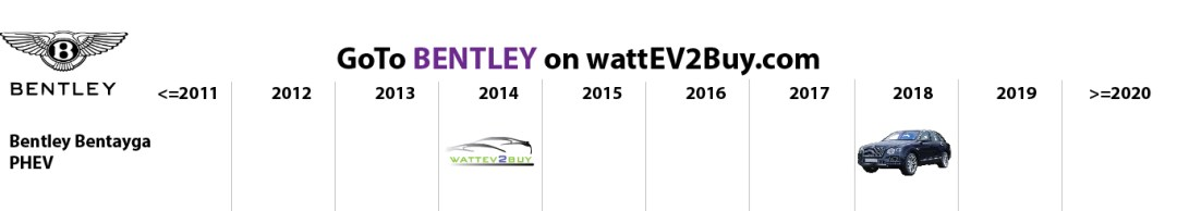 list electric vehicles bentley phev models