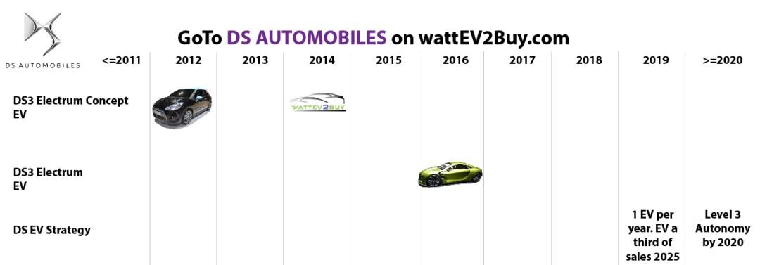 list electric vehicles ds automobiles bev models