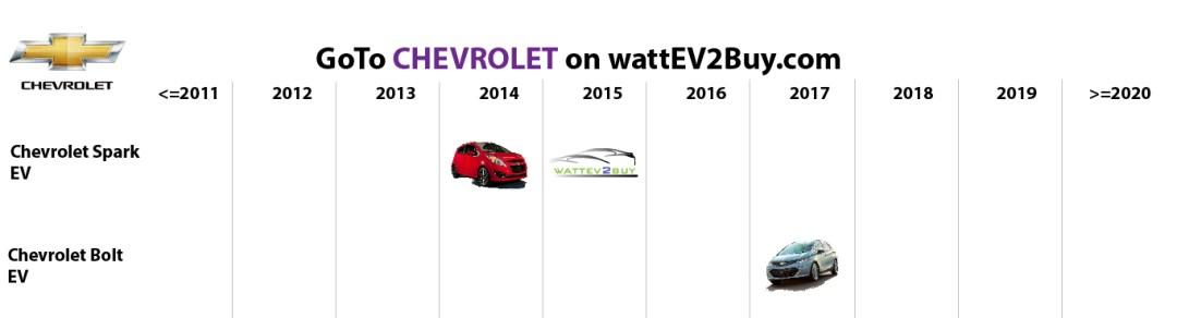 list electric vehicles chevrolet bev models