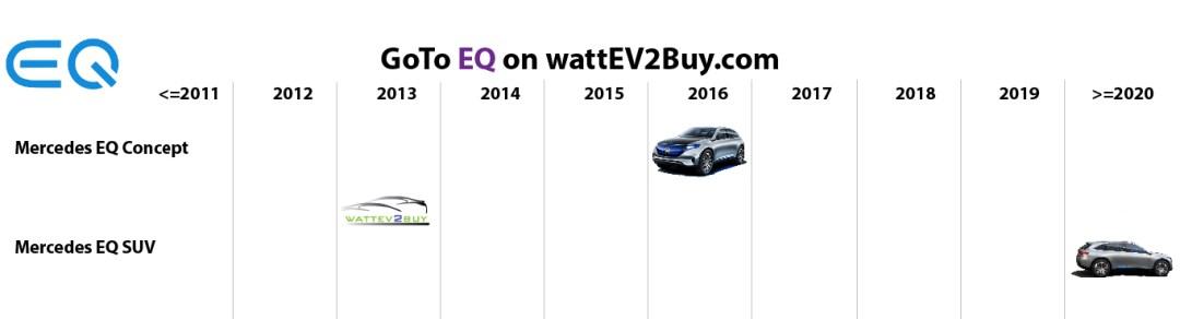 list electric vehicles eq electric car models