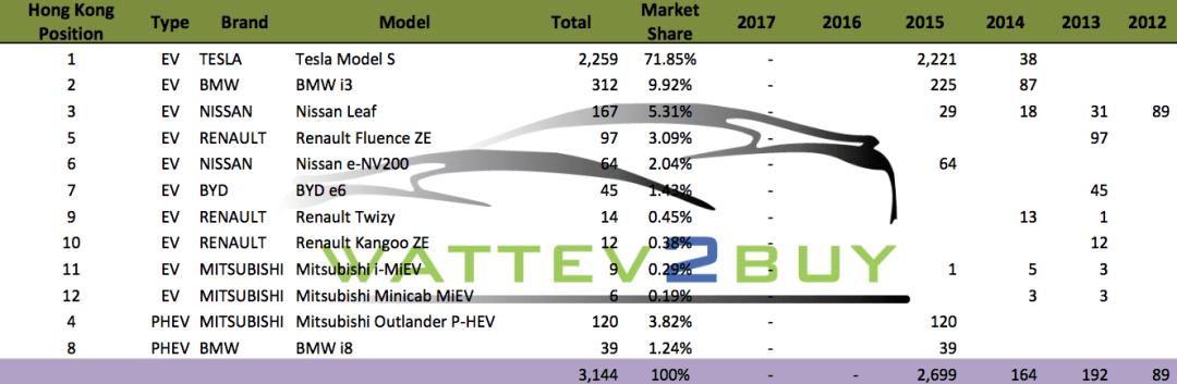 hong kong ev market Hong Kong Position Type Brand Model Total Market Share 2017 2016 2015 2014 2013 2012 1 EV TESLA Tesla Model S 2,259 71.85% - 2,221 38 2 EV BMW BMW i3 312 9.92% - 225 87 3 EV NISSAN Nissan Leaf 167 5.31% - 29 18 31 89 5 EV RENAULT Renault Fluence ZE 97 3.09% - 97 6 EV NISSAN Nissan e-NV200 64 2.04% - 64 7 EV BYD BYD e6 45 1.43% - 45 9 EV RENAULT Renault Twizy 14 0.45% - 13 1 10 EV RENAULT Renault Kangoo ZE 12 0.38% - 12 11 EV MITSUBISHI Mitsubishi i-MiEV 9 0.29% - 1 5 3 12 EV MITSUBISHI Mitsubishi Minicab MiEV 6 0.19% - 3 3 4 PHEV MITSUBISHI Mitsubishi Outlander P-HEV 120 3.82% - 120 8 PHEV BMW BMW i8 39 1.24% - 39 3,144 100% - - 2,699 164 192 89
