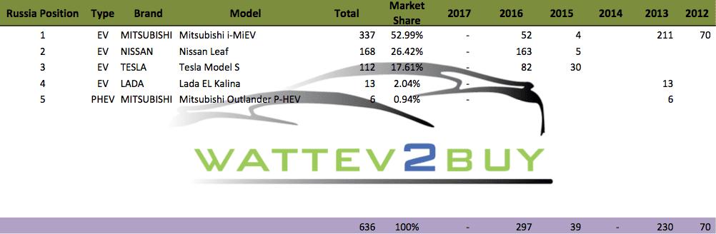 ev sales in russia Russia Position Type Brand Model Total Market Share 2017 2016 2015 2014 2013 2012 1 EV MITSUBISHI Mitsubishi i-MiEV 337 52.99% - 52 4 211 70 2 EV NISSAN Nissan Leaf 168 26.42% - 163 5 3 EV TESLA Tesla Model S 112 17.61% - 82 30 4 EV LADA Lada EL Kalina 13 2.04% - 13 5 PHEV MITSUBISHI Mitsubishi Outlander P-HEV 6 0.94% - 6 636 100% - 297 39 - 230 70