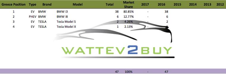 ev sales in greece Greece Position Type Brand Model Total Market Share 2017 2016 2015 2014 2013 2012 1 EV BMW BMW i3 38 80.85% - 38 2 PHEV BMW BMW i8 6 12.77% - 6 3 EV TESLA Tesla Model S 2 4.26% - 2 4 EV TESLA Tesla Model X 1 2.13% - 1 47 100% - 47