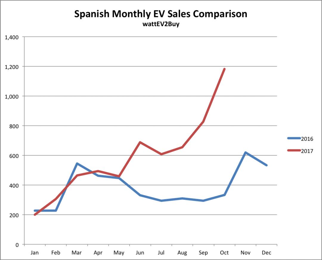 Spain-monthly-ev-sales-comparison-october-2017