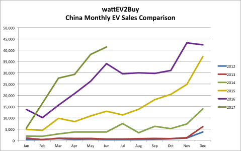 The Chinese New Energy Vehicle market: China EV Sales for H1 2017