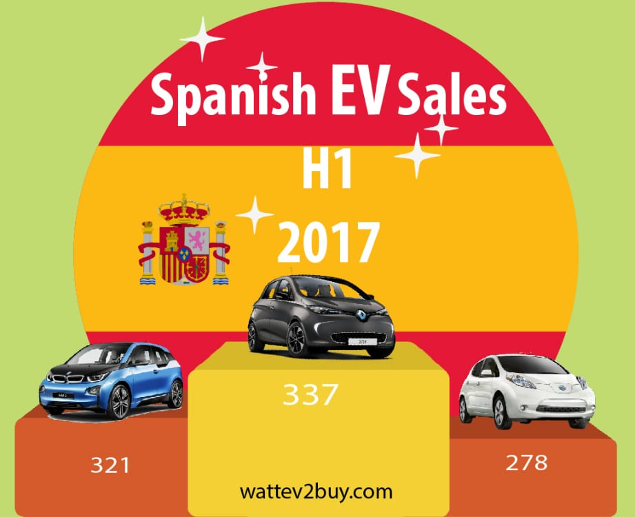 The Spanish Electric Vehicle Market Spain EV Sales for H1 2017