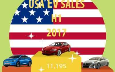 Summary of USA EV Sales H1 2017
