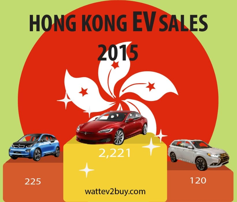 hong-kong-ev-sales-2015