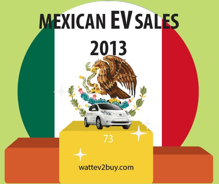 Mexican-ev-sales