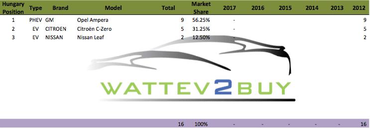 Hungary-ev-sales