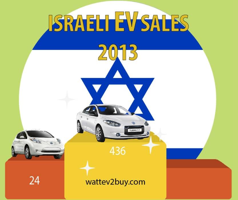 israeli-ev-sales-2017