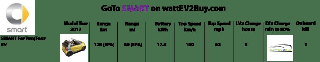 Smart-2017-ev-models