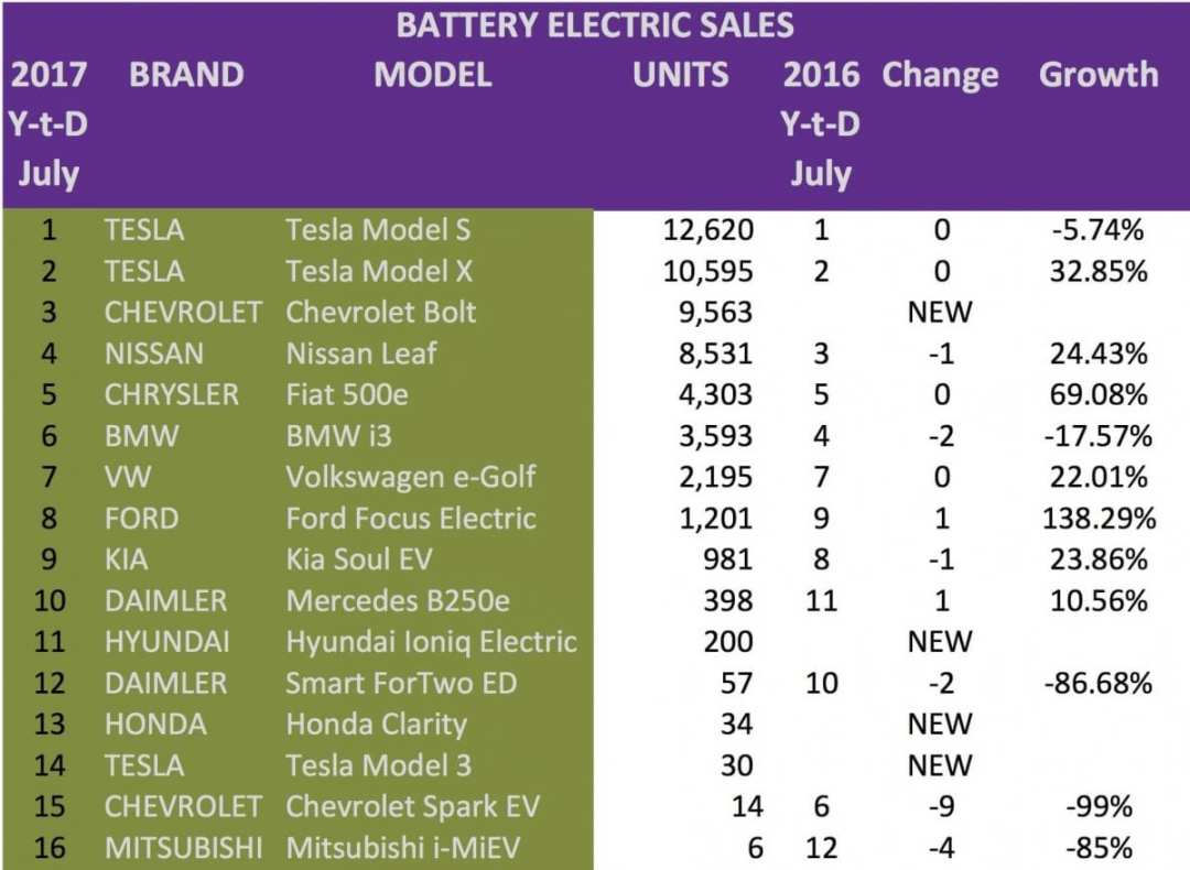 Blog-USA-EV-SALES-july-2017