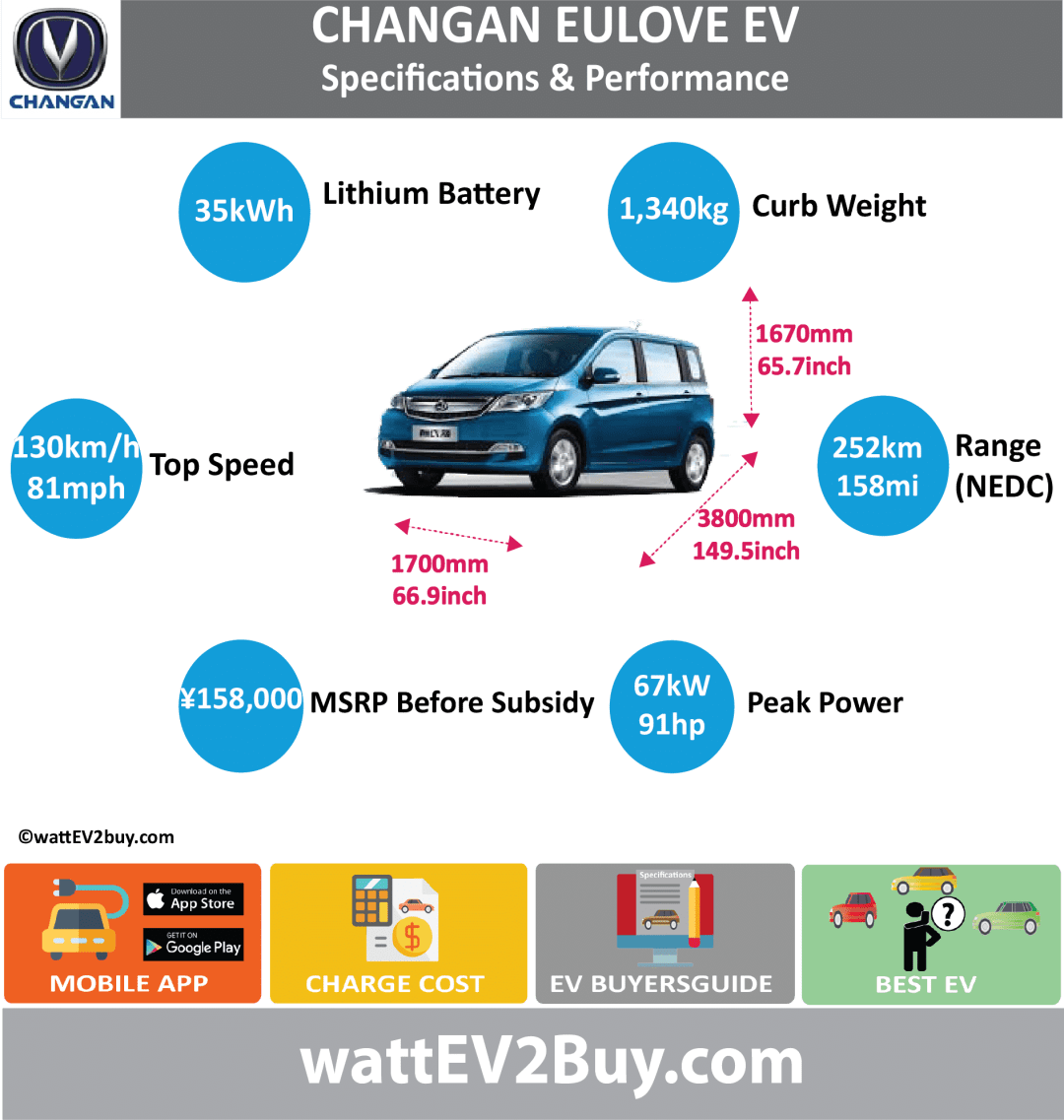 CHANGAN EULOVE EV specs wattev2Buy.com 2017 Battery Chemistry Battery Capacity kWh 35 Battery Nominal rating kWh Voltage V 3.7 Amps Ah 104 Cells Modules Weight (kg) 340 Cell Type Cooling Cycles Depth of Discharge (DOD) Energy Density Wh/kg Battery Manufacturer Star Constant Power Co., Ltd. Battery Warranty - years Battery Warranty - km Battery Electric Range - at constant 38mph Battery Electric Range - at constant 60km/h Battery Electric Range - NEDC Mi 158 Battery Electric Range - NEDC km 252 Electric Top Speed - mph 81 Electric Top Speed - km/h 130 Acceleration 0 - 100km/h sec Acceleration 0 - 50km/h sec Onboard Charger kW LV 1 Charge kW LV 1 Charge Time (Hours) LV 2 Charge kW LV 2 Charge Time (Hours) LV 3 CCS/Combo kW LV 3 Charge Time (min to 80%) Charge Connector MPGe Combined - miles MPGe Combined - km MPGe City - miles MPGe City - km MPGe Highway - miles MPGe Highway - km Max Power - hp (Electric Max) 91 Max Power - kW (Electric Max) 67 Max Torque - lb.ft (Electric Max) Max Torque - N.m (Electric Max) 240 Drivetrain Electric Motor Manufacturer Chong drive (Shanghai) New Energy Technology Co., Ltd Electric Motor - Rear Max Power - hp (Rear) Max Power - kW (Rear) Max Torque - lb.ft (Rear) Max Torque - N.m (Rear) Electric Motor - Front Max Power - hp (Front) Max Power - kW (Front) Max Torque - lb.ft (Front) Max Torque - N.m (Front) Motor Type Electric Motor Output kW 40 Transmission Energy Consumption kWh/100km CHINA MSRP (before incentives & destination) ¥158,000.00 MSRP after incentives Vehicle Doors Seating 5 Dimensions GVWR (kg) 1715 Curb Weight (kg) 1340 Payload Capacity (lbs) Towing Capacity (lbs) Wheelbase (mm) 2505 Ground Clearance (mm) Lenght (mm) 3800 Width (mm) 1700 Height (mm) 1670 Wheelbase (inc) 98.5 Lenght (inc) 149.5 Width (inc) 66.9 Height (inc) 65.7 Other Market Class Incentives Safety Level Unveiled Unique