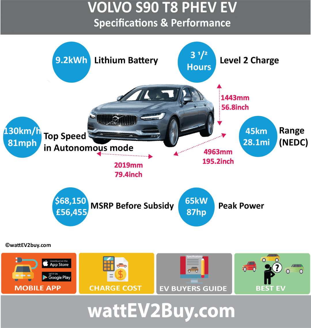 VOLVO S90 T8 PHEV specs wattev2Buy.com 2017 Battery Chemistry Lithium Manganese Oxide Battery Capacity kWh 9.2 Battery Nominal rating kWh 6.7 Voltage V Amps Ah Modules Cells 96 Cell Type Energy Density Wh/kg Weight (kg) 113 Cycles SOC Battery Manufacturer Cooling Battery Warranty - years Battery Warranty - km Battery Electric Range - NEDC Mi 28.1 Battery Electric Range - NEDC km 45 Battery Electric Range - EPA Mi Battery Electric Range - EPA km Electric Top Speed - mph Electric Top Speed - km/h Acceleration 0 - 62mph sec 4.7 Onboard Charger kW LV 1 Charge kW LV 1 Charge Time (Hours) 6 LV 2 Charge kW LV 2 Charge Time (Hours) 2.5 LV 3 CCS/Combo kW LV 3 Charge Time (min to 80%) Charge Connector MPGe Combined - miles 26 MPGe Combined - km MPGe City - miles 24 MPGe City - km MPGe Highway - miles 34 MPGe Highway - km Electric Motor - Front Max Power - hp Max Power - kW Max Torque - lb.ft Max Torque - N.m Electric Motor - Rear 1 Max Power - hp 87 Max Power - kW 65 Max Torque - lb.ft 177 Max Torque - N.m 240 Electric Motor Output kW Electric Motor Output hp Transmission Drivetrain Energy Consumption kWh/100miles Utility Factor MPGe Electric Only - miles GB MSRP (before incentives & destination) £56,455.00 US MSRP (before incentives & destination) $68,150.00 Combustion 2.0L 4 cyinder Extended Range - mile Extended Range - km ICE Max Power - hp 320 ICE Max Power - kW 235 ICE Max Torque - lb.ft 295 ICE Max Torque - N.m 400 ICE Top speed - mph 156.3 ICE Top speed - km/h 250 ICE Acceleration 0 - 50km/h sec ICE Acceleration 0 - 62mph sec 4.7 ICE MPGe Combined - miles ICE MPGe Combined - km ICE MPGe City - miles ICE MPGe City - km ICE MPGe Highway - miles ICE MPGe Highway - km ICE Transmission ICE Fuel Consumption l/100km 2.1 ICE Emission Rating ICE Emissions CO2/mi grams ICE Emissions CO2/km grams Total System Total Max Power - hp 407 Total Max Power - kW 300 Total Max Torque - lb.ft Total Max Torque - N.m 400 Combined Fuel Consumption l/100km 1.9 Combined Emissions CO2/km grams 