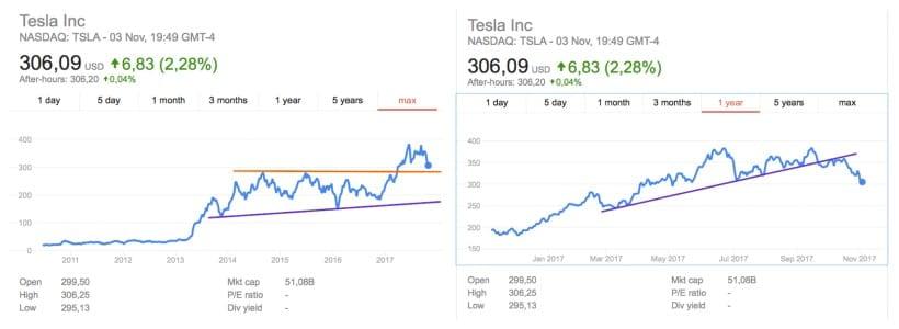 Tesla-Share-Price-2017-November