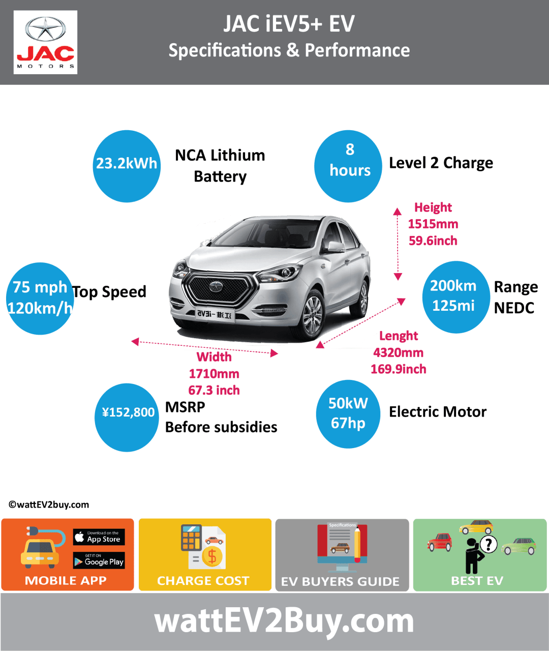 JAC iEV5+ EV (2014 - 2016) 2014 2015 2016 Battery Chemistry Terpolymer Li-Ion (NCA) Battery Capacity kWh 23.2 Battery Nominal rating kWh Voltage V Amps Ah 70 Cells Modules Weight (kg) Cell Type Cooling Liquid Type Perm Mag Syncro Cycles Depth of Discharge (DOD) Energy Density Wh/kg Battery Manufacturer Battery Warranty - years Battery Warranty - km Battery Electric Range - at constant 38mph 150 Battery Electric Range - at constant 60km/h 240 Battery Electric Range - NEDC Mi 125 Battery Electric Range - NEDC km 200 Electric Top Speed - mph 75 Electric Top Speed - km/h 120 Acceleration 0 - 100km/h sec Acceleration 0 - 50km/h sec 6 Onboard Charger LV 1 Charge kW LV 1 Charge Time (Hours) 8 LV 2 Charge kW LV 2 Charge Time (Hours) LV 3 CCS/Combo kW LV 3 Charge Time (min to 80%) 90 Charge Connector MPGe Combined - miles MPGe Combined - km MPGe City - miles MPGe City - km MPGe Highway - miles MPGe Highway - km Max Power - hp 67 Max Power - kW 50 Max Torque - lb.ft Max Torque - N.m 215 Drivetrain Electric Motor Rear Electric Motor Front Motor Type Electric Motor Output kW Transmission Energy Consumption kWh/100km MSRP before incentives ¥152,000.00 MSRP after incentives ¥63,000.00 Vehicle Doors Seating 5 Dimensions GVWR (kg) 1635 Curb Weight (kg) 1260 Payload Capacity (lbs) Towing Capacity (lbs) Wheelbase (mm) 2490 Ground Clearance (mm) Lenght (mm) 4320 Width (mm) 1710 Height (mm) 1515 Other Market Class Incentives Safety Level