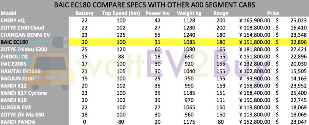 BAIC-EC180-specs-compare