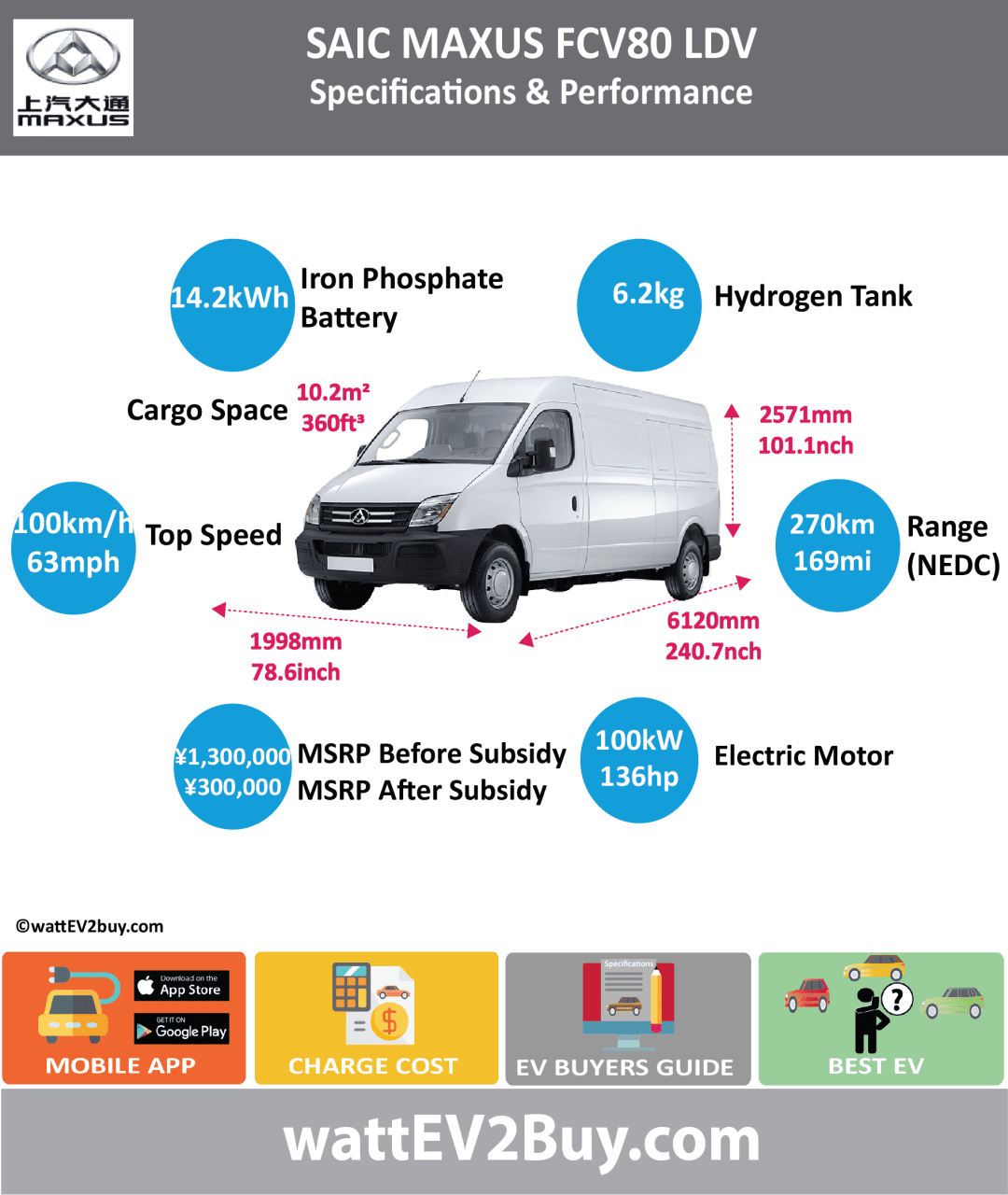 SAIC MAXUS FCV80 LDV SPECS wattev2Buy.com2017 Battery ChemistryLithium Iron Phosphate Battery Capacity kWh Battery Nominal rating kWh14.2 Voltage V Amps Ah Cells Modules Weight (kg) Cell Type SOC Cooling Cycles Battery Type Depth of Discharge (DOD) Energy Density Wh/kg Battery ManufacturerHefei Guoxuan Transtech Services Power Energy Co., Ltd. Battery Warranty - years5 Battery Warranty - km200000 Battery Warranty - miles Battery Electric Range - at constant 38mph Battery Electric Range - at constant 60km/h Battery Electric Range - NEDC Mi43.75 Battery Electric Range - NEDC km70 Battery Electric Range - CCM Mi Battery Electric Range - CCM km Battery Electric Range - EPA Mi Battery Electric Range - EPA km Electric Top Speed - mph62.5 Electric Top Speed - km/h100 Acceleration 0 - 100km/h sec Acceleration 0 - 50km/h sec Acceleration 0 - 62mph sec Acceleration 0 - 60mph sec Acceleration 0 - 37.2mph sec Wireless Charging Direct Current Fast Charge kW Onboard Charger kW Charger Efficiency Charging Cord - amps Charging Cord - volts LV 1 Charge kW LV 1 Charge Time (Hours) LV 2 Charge kW LV 2 Charge Time (Hours) LV 3 CCS/Combo kW30 LV 3 Charge Time (min to 70%) LV 3 Charge Time (min to 80%)30 LV 3 Charge Time (mi) LV 3 Charge Time (km) Charging System kW Charger Output Charge Connector Power Outlet kW Power Outlet Amps MPGe Combined - miles MPGe Combined - km MPGe City - miles MPGe City - km MPGe Highway - miles MPGe Highway - km Max Power - hp (Electric Max)136 Max Power - kW  (Electric Max)101.4153406 Max Torque - lb.ft  (Electric Max)258.1501696 Max Torque - N.m  (Electric Max)350 Drivetrain Electric Motor ManufacturerShanghai Automotive Electric Drive Co., Ltd Generator Electric Motor - Front Max Power - hp (Front) Max Power - kW (Front) Max Torque - lb.ft (Front) Max Torque - N.m (Front) Electric Motor - Rear Max Power - hp (Rear) Max Power - kW (Rear) Max Torque - lb.ft (Rear) Max Torque - N.m (Rear) Motor Type Electric Motor Output kW55 Electric Motor Output hp73.7561 