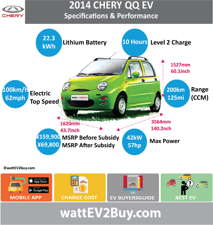 Chery QQ3 EV wattev2Buy.com201020112012201320142015 Battery ChemistryLead AcidLiFePO4 Battery Capacity kWh922.3 Battery Nominal rating kWh Voltage V60 Amps Ah150 Cells Modules Cooling Cycles Depth of Discharge (DOD) Energy Density Wh/kg Battery Manufacturer Battery Warranty - years Battery Electric Range - CCM Mi62125 Battery Electric Range - CCM km100200 Battery Electric Range - at constant 19mph75 Battery Electric Range - at constant 30km/h120 Electric Top Speed - mph62 Electric Top Speed - km/h100 Acceleration 0 - 60mph sec Onboard Charger LV 1 Charge kW LV 1 Charge Time (Hours) LV 2 Charge kW LV 2 Charge Time (Hours)10 LV 3 CCS/Combo kW LV 3 Charge Time (min to 80%) Charge Connector MPGe Combined - miles MPGe Combined - km MPGe City - miles MPGe City - km MPGe Highway - miles MPGe Highway - km Max Power - hp1656.054636 Max Power - kW1241.8 Max Torque - lb.ft Max Torque - N.m70 DrivetrainPerm Magn Syncro Electric Motor - RearNo Electric Motor - FrontYes Electric Motor Output kW12 Transmission Energy Consumption kWh/100km MSRP before incentives ¥49,800.00  Vehicle Doors4 Seating5 Dimensions GVWR (kg) Curb Weight (lbs)1128 Payload Capacity (lbs) Towing Capacity (lbs) Ground Clearance (inc) Lenght (mm)3564 Width (mm)1620 Height (mm)1527 Wheelbase (mm)2340 Lenght (inc)140.2 Width (inc)63.7 Height (inc)60.1 Wheelbase (inc)92.0 Other Market Class Expected Deposit